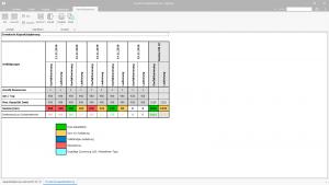 Ingenious Software Kapazitätsplanung Auswertung